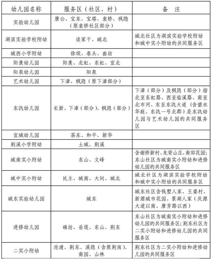 2021年宜城城区公办幼儿园招生方案公布!