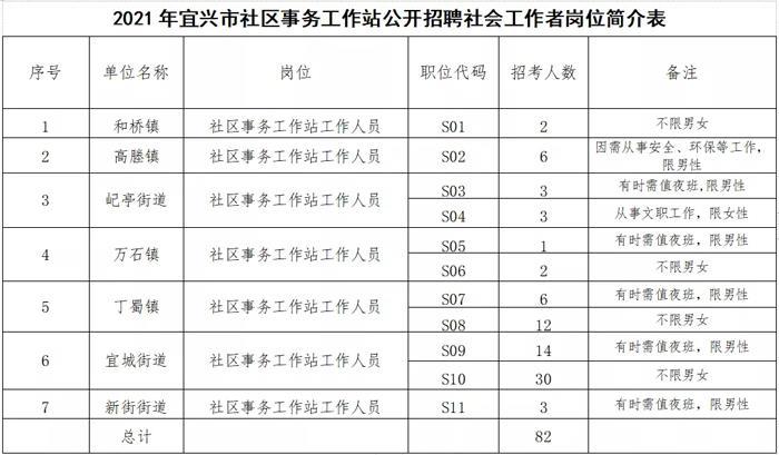 2021年宜兴市社区事务工作站公开招聘82名工作人员啦!