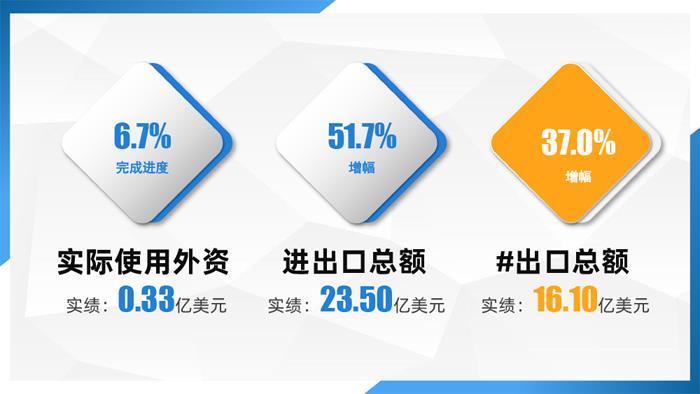 1-5月宜兴市主要经济指标完成情况