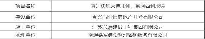 """第15期建筑工地扬尘""""红黑榜""""公布!看看谁上榜了"""