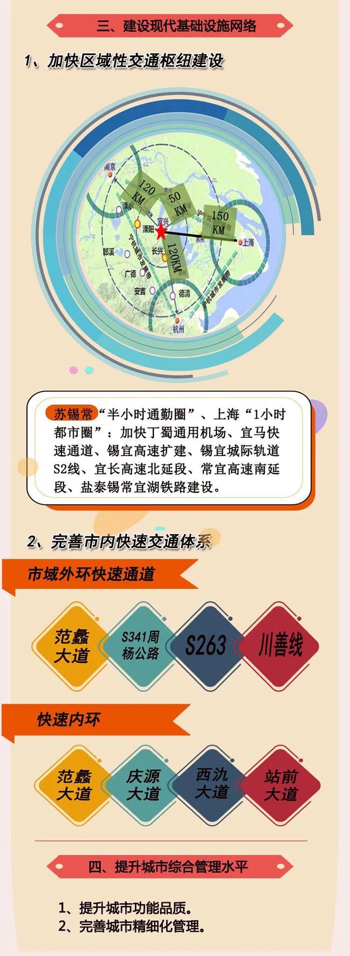 宜兴市国民经济和社会发展第十四个五年规划和二0三五年远景目标纲要